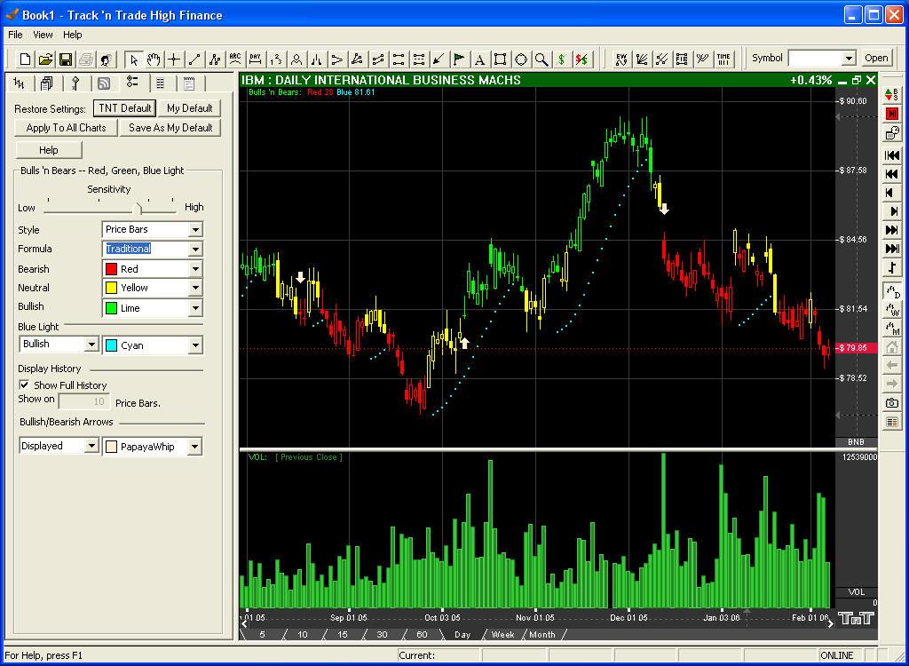 Bulls n bears trading system